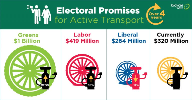 NSW State Election 2019 - Bicycle NSW