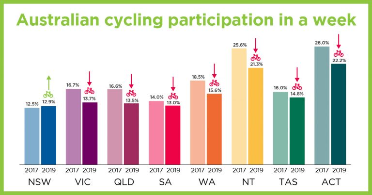 Australian Cycling Participation defying the trend