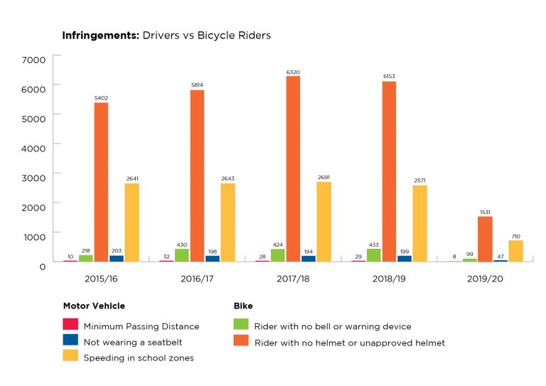 Bicycle Riders Fines vs Drivers