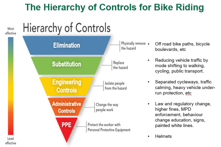 Bike Hierarchy Of Controls