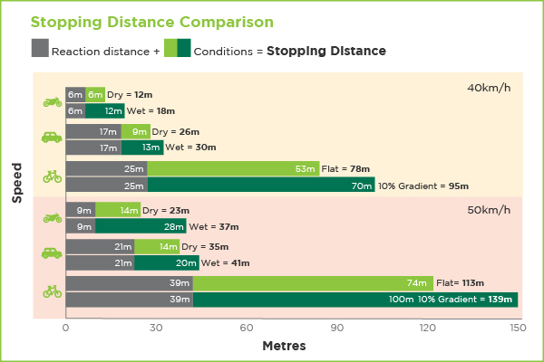 Stopping distance comparisons for cars, motorbikes and bikes in the dry and wet