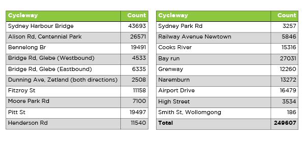 Pop-up cycleway Numbers