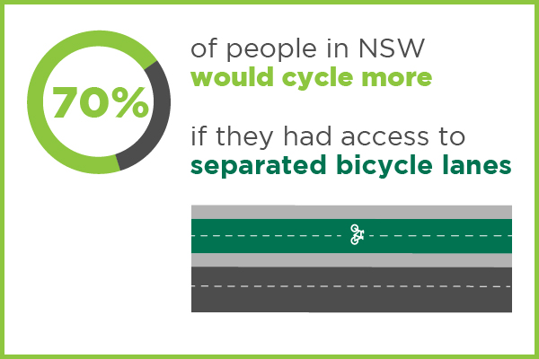 70% more would cycle if they had separated cycling