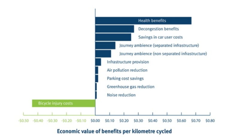 Graph showing the benefits of cycling per kilometre