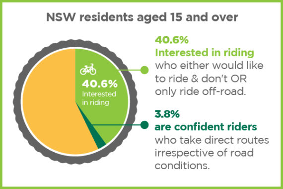 Graph depicting NSW residents interested in riding