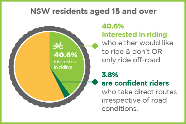 40% of NSW residents over 15 and above are interested in riding