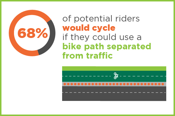 68% of potential riders would cycle